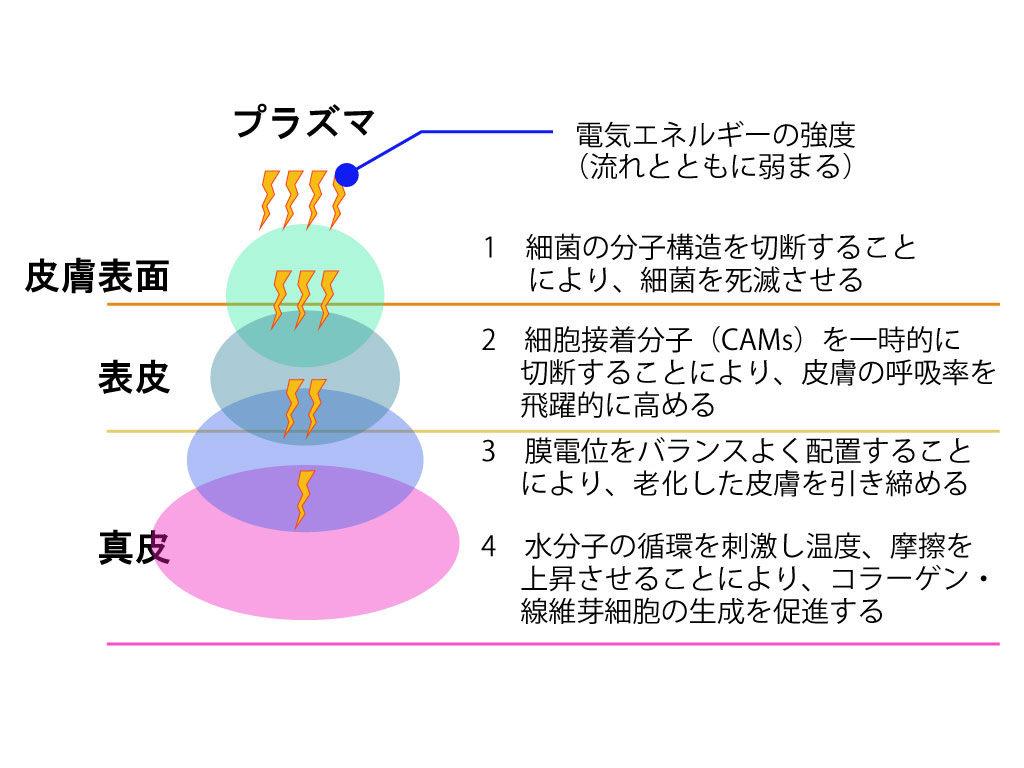 大阪梅田美容クリニック、ボトックスシャワー