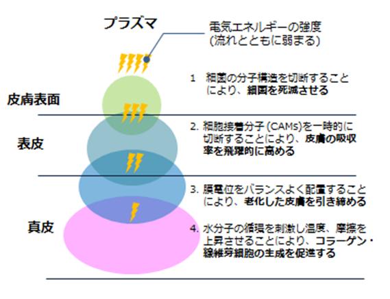 大阪梅田美容クリニックのヒアルロン酸シャワー