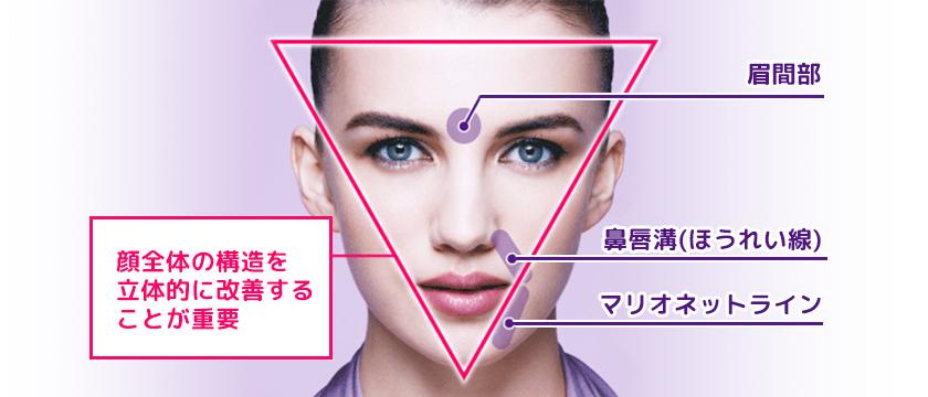 顔面全体の構造を立体的に改善する事が重要なヒアルロン酸リフト(ビスタシェイプ)は大阪梅田のプライベートスキンクリニックで