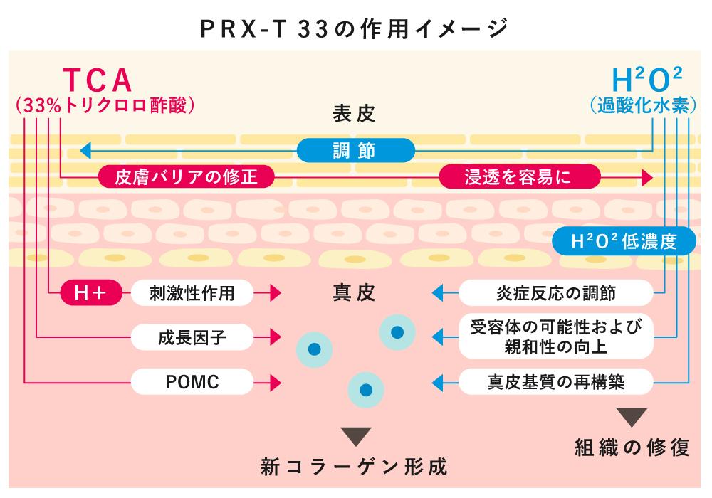 PRX-T33は高濃度のTCAと低濃度の過酸化水素を独自の技術で配合することにより、表皮の剥離を抑えながらTCAを真皮層に浸透させることが出来るようになりました