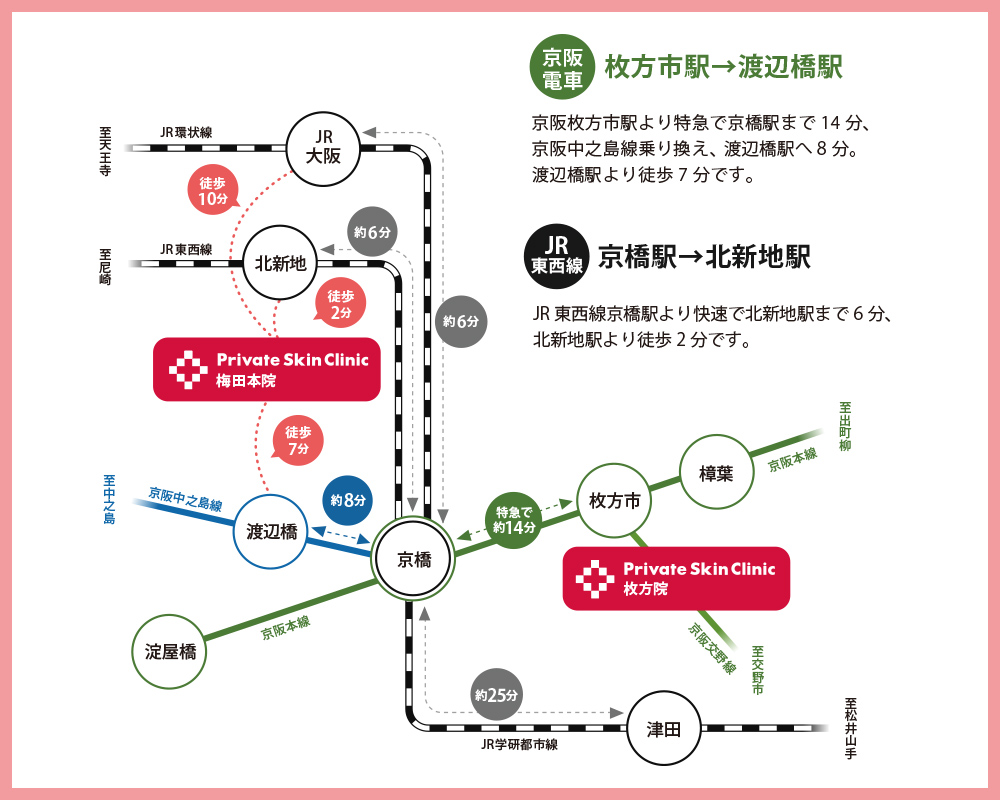 枚方院から梅田本院へのアクセス