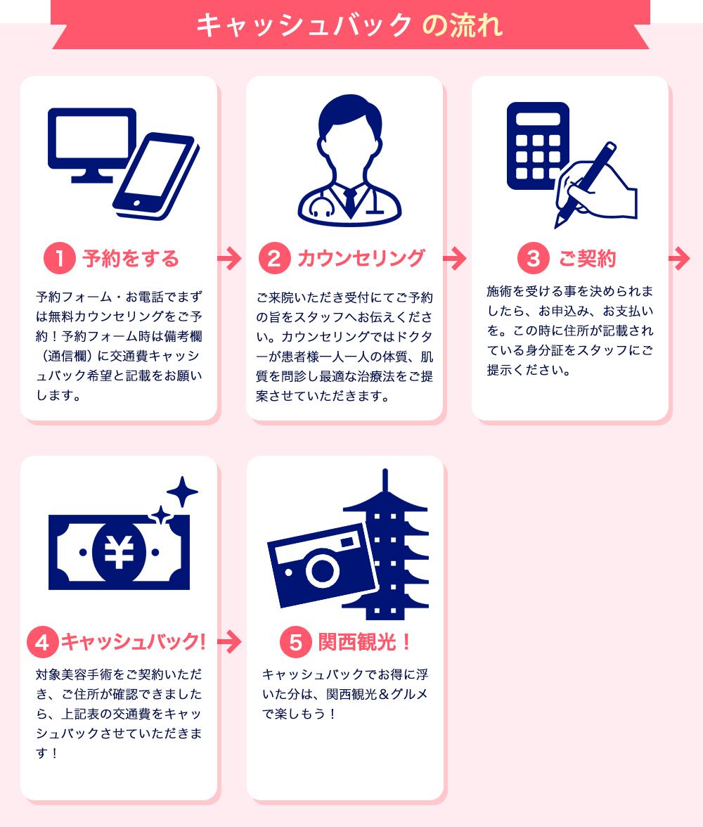 大阪梅田プライベートスキンクリニック 美容整形手術 交通費キャッシュバックキャンペーン
