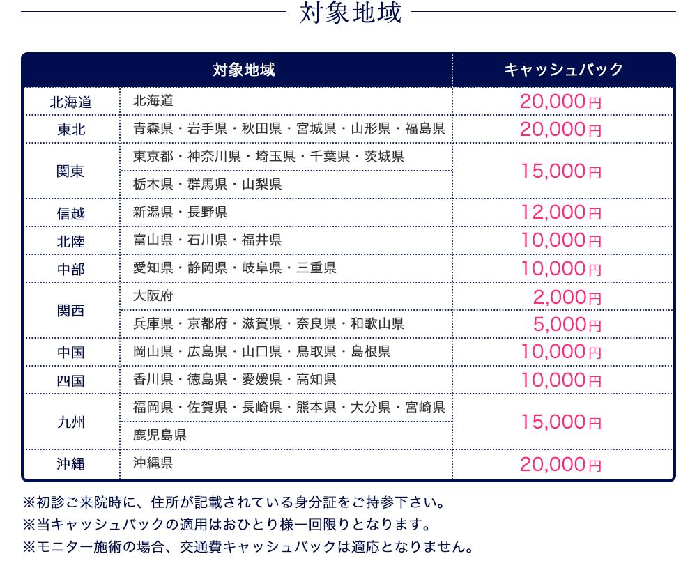 大阪梅田プライベートスキンクリニック 美容整形手術 交通費キャッシュバック