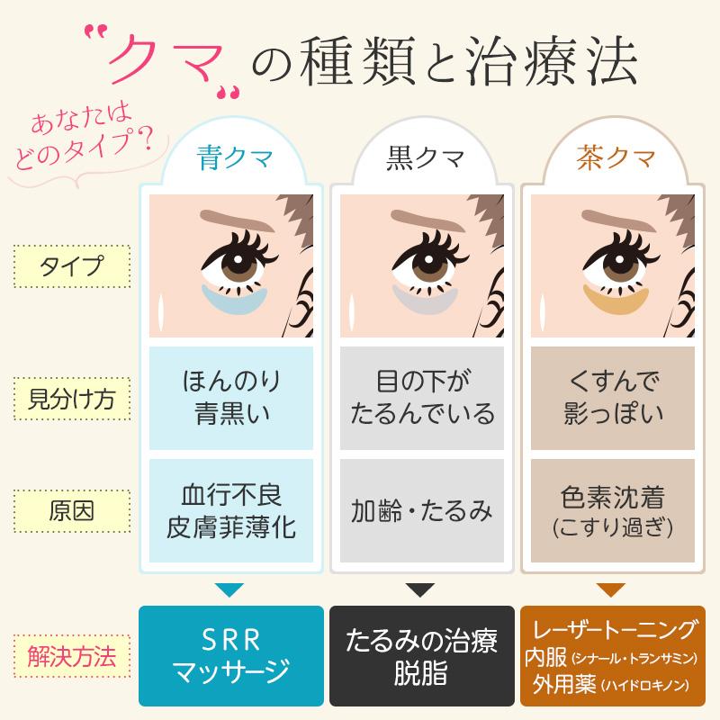 目の下のクマの種類と治療法