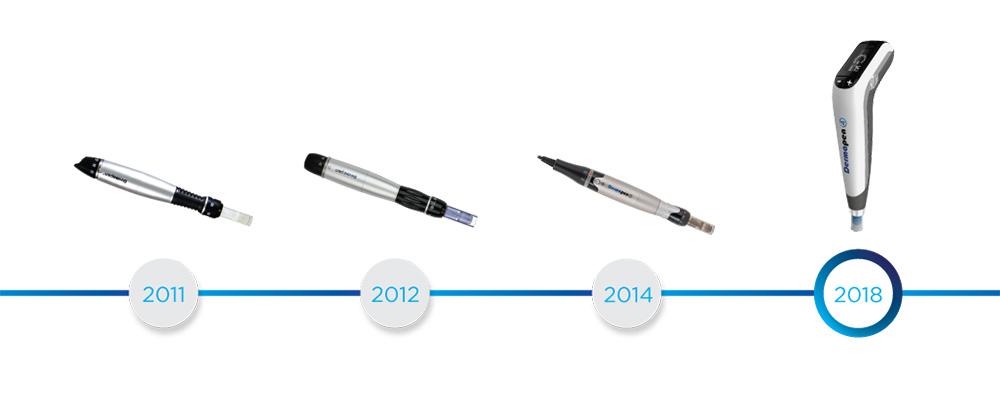 マイクロニードリング療法の歴史・ダーマペン4は最新式
